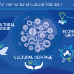 Infographic New Strategy EU for international cultural relations